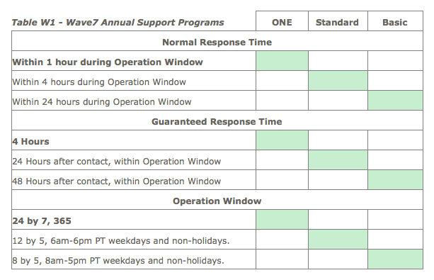 w7_annual_support_table