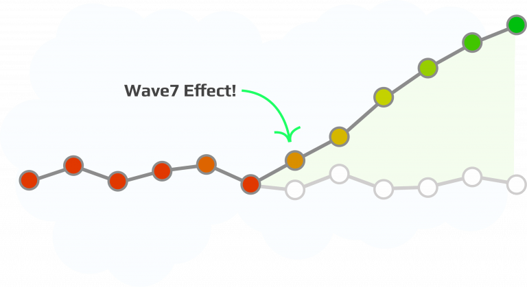 Wave7 Increases Capacity
